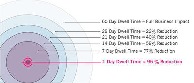 Reducing dwell time dramatically reduces the impact of a breach.
