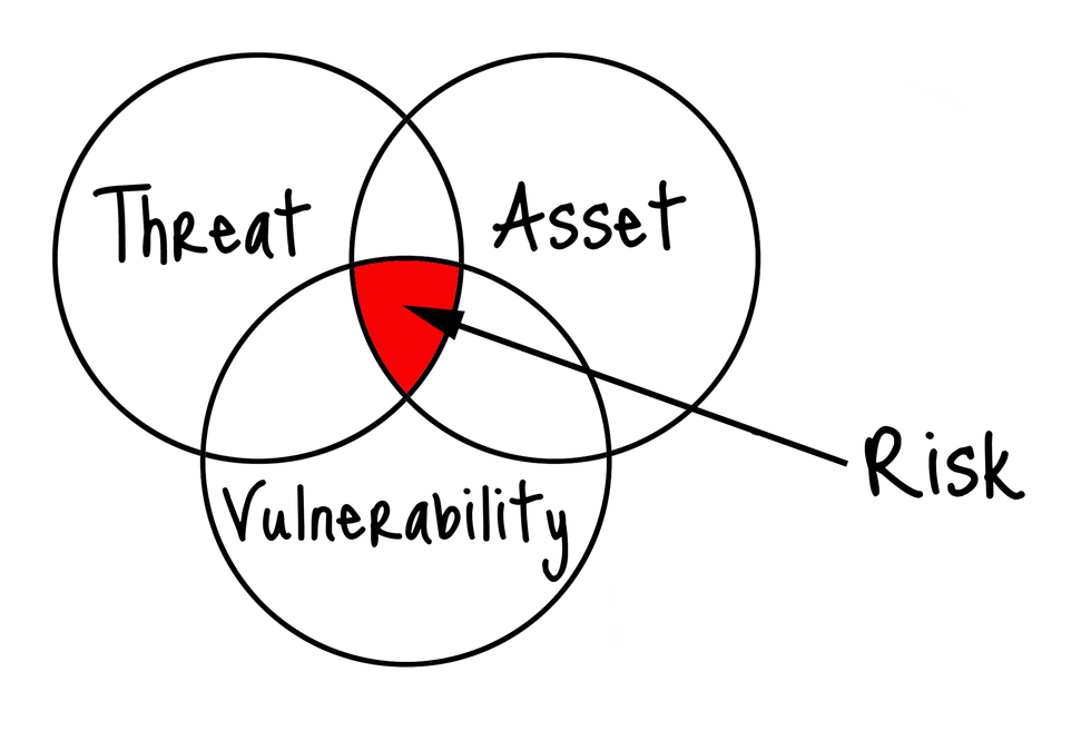 Cyber risk is the intersection of threats, vulnerabilities, and assets.