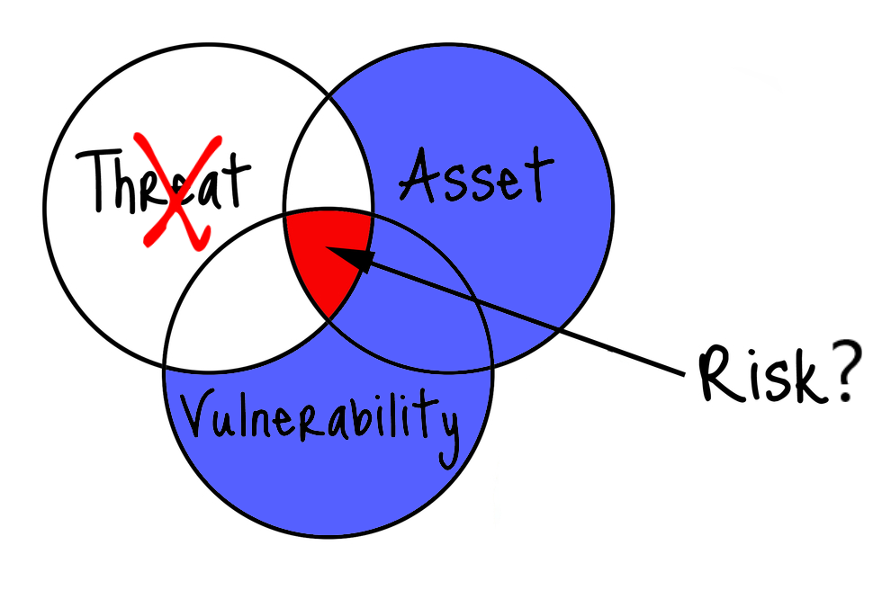 Legacy risk management solutions only address a fraction of risk