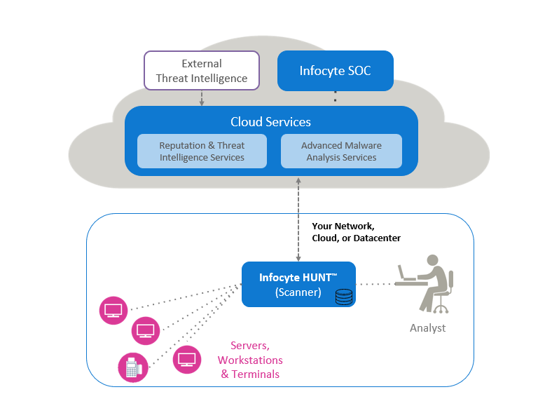 threat-hunting-platform-diagram.png