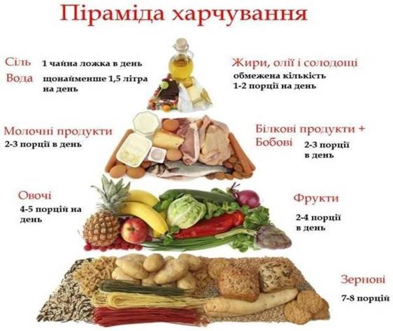 піраміда здорового харчування.png