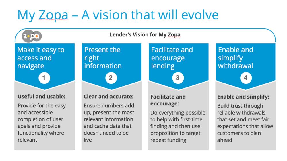 Slide from Lender Vision presentation to senior stakeholders