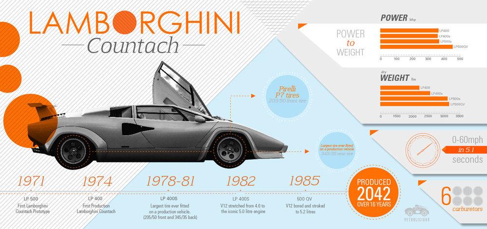 Infográfico Lamborghini Countach -
