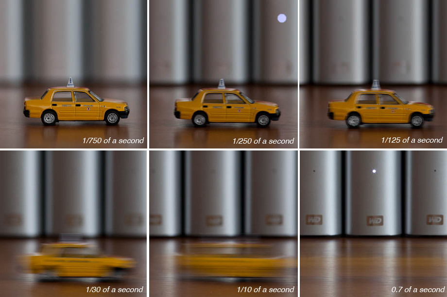 A visual explanation of Shutter Speed