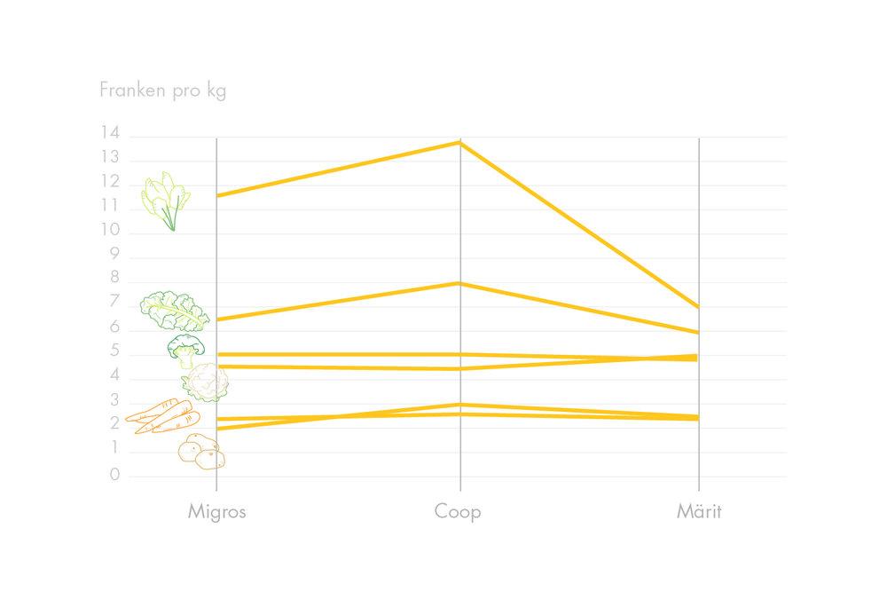 Preisvergleich Gemüse