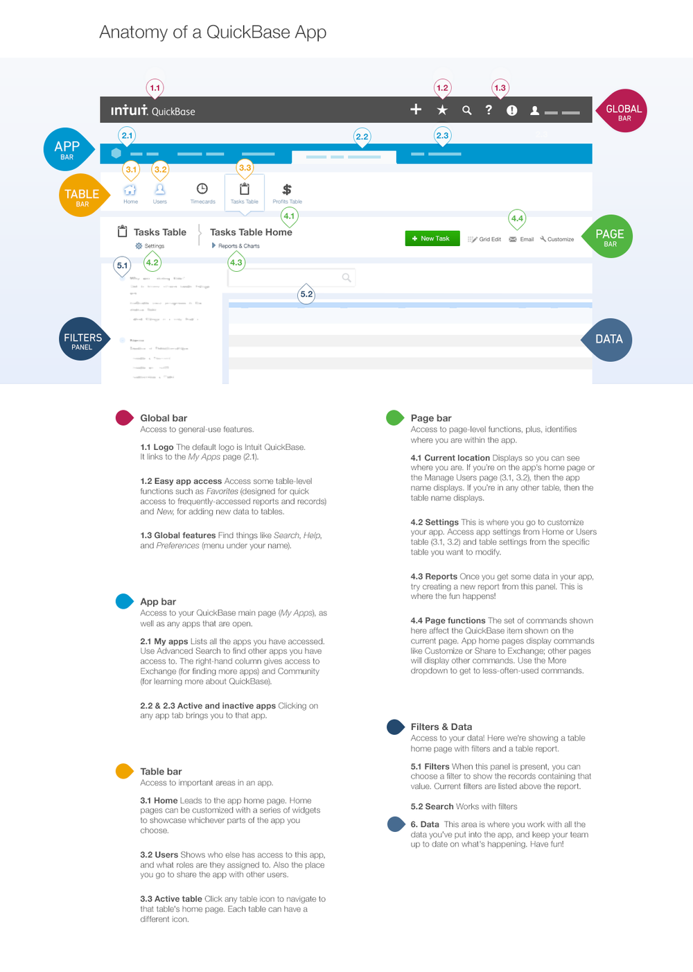 Our product had no broad-overview. I designed this one-pager to help our customers understand documentation more easily. Sometimes people just need orientation, not lessons.