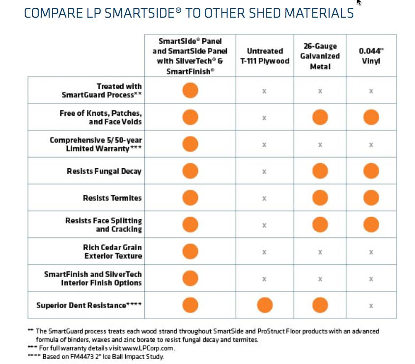 LP Smart Panel Siding Info