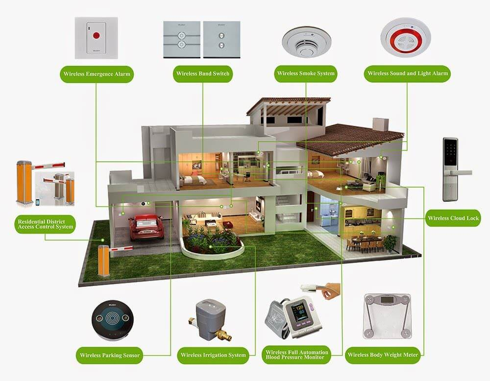 Wulian Smart Home Automation System Products - Homekit