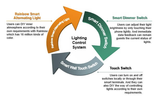 Hotel - Smart Lighting Control Systems