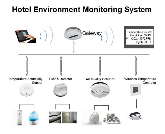 Smart Hotel - Environmental Monitor Systems