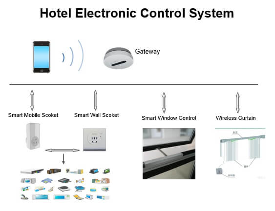 Smart Hotel - Electronic Control Systems
