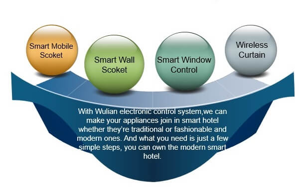 Smart Hotel - Electronic Control System
