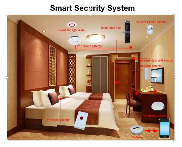 Hotel automation system - Smart Security Systems