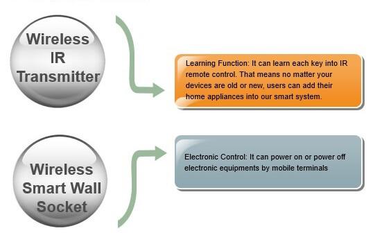 ็Hotel automation system - Smart Video System