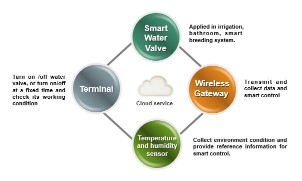 Hotel Automation System - Smart Irrigation System