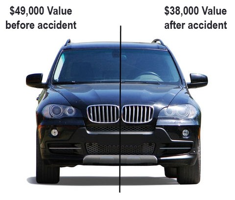 Diminished Value: Before vs. After the accident