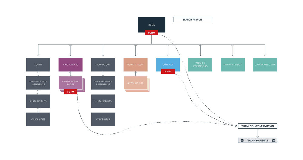 lendlease_sitemap.jpg