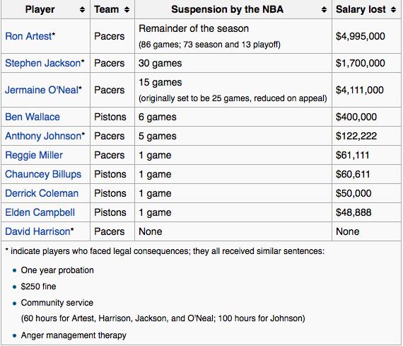 https://en.wikipedia.org/wiki/Pacers–Pistons_brawl
