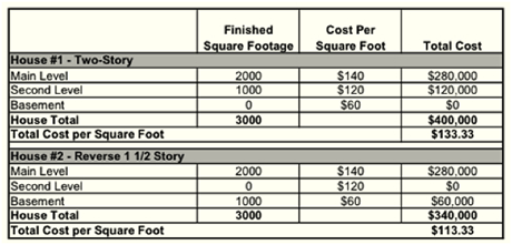 Cost above are for illustration only and do not represent actual figures