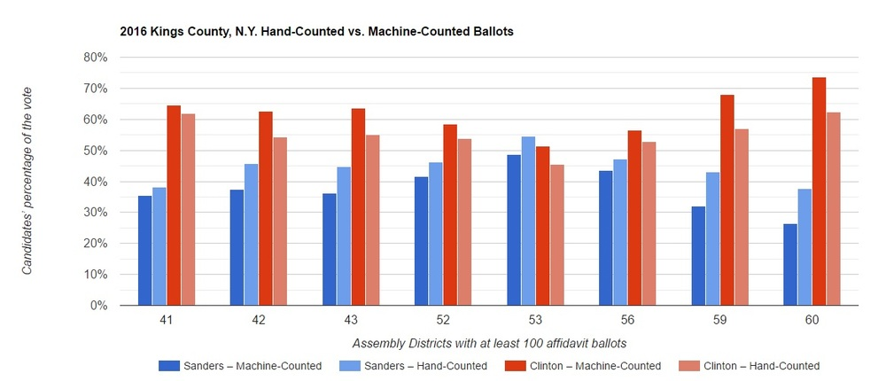 Fig. 1 — Hand-counted ballots show  a consistently higher return for Sanders in the 2016 New York presidential primary   Graph by Anselmo Sampietro courtesy of Electoral System in Crisis