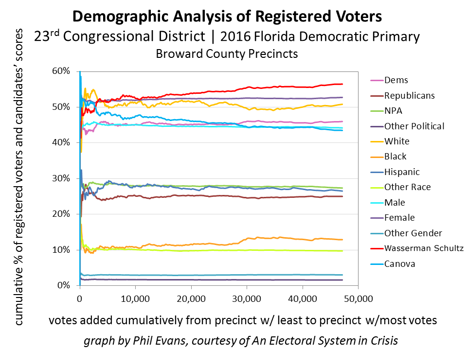 Figure 5 - Cumulative analysis of all demographic groups supplied by the Supervisor of Elections of Broward County.