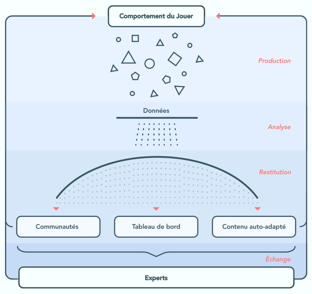 Données : Production de données via comportement du joueur, Analyse, Restitution via Communautés, Tableau de Bord, Contenu auto-adapté, Échange avec les experts