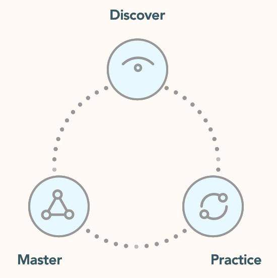 Cycle d'apprentissage : découverte, pratique, maîtrise