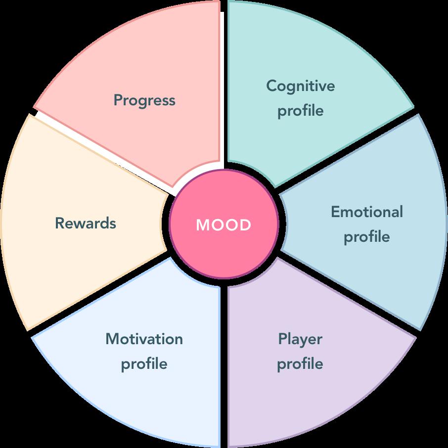 Composition du dashboard : Profil cognitif, Profil émotionnel, Profil joueur, Profil motivation, Récompenses, Progrès, Humeur