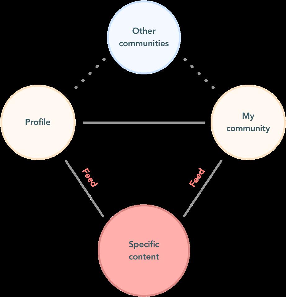 Lien entre profil et ma communauté, lien aux autres communautés,création de contenu spécifique