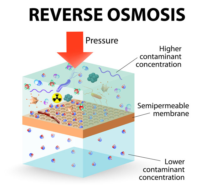Reverse osmosis for residential filtration