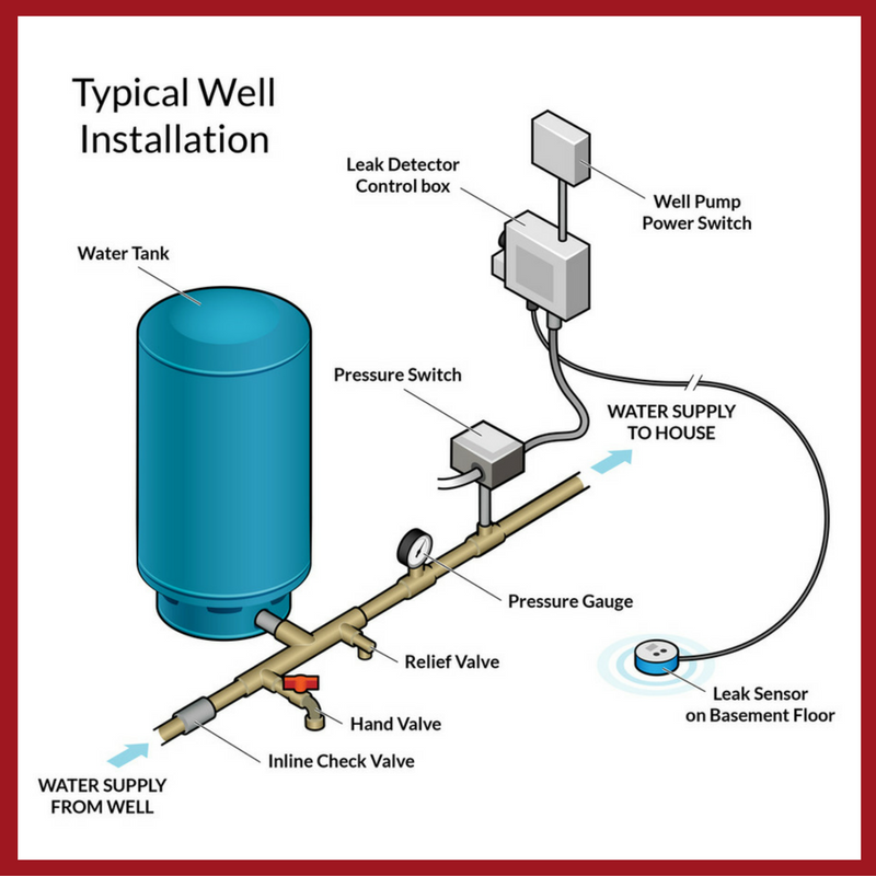 Water Shutoff Installation Diagram | Click on the image to view fullscreen