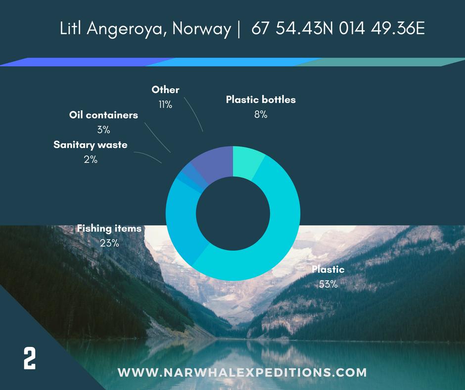 Litl Angeroya - plastic litter dominates