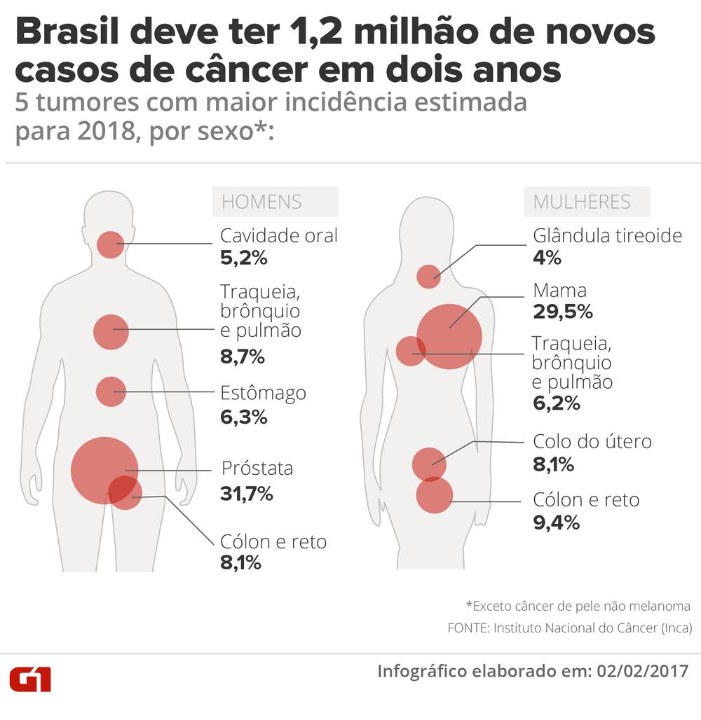 cancer-brasil-inca-2018.png