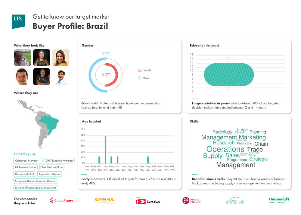 LTSHealth Buyer Profile-Brazil.jpg