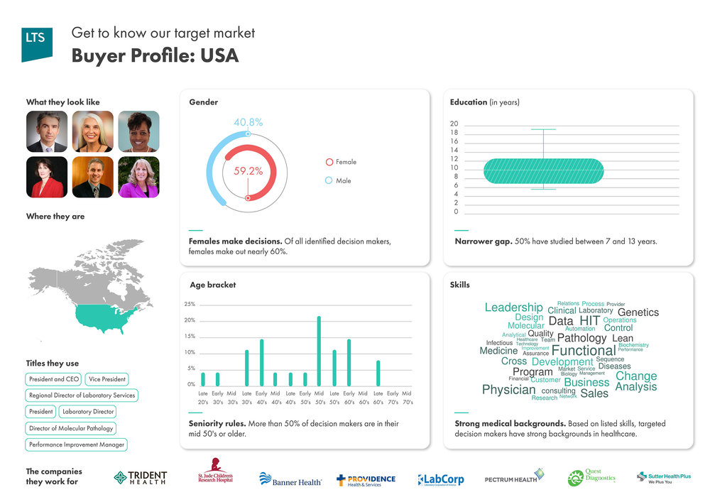 LTSHealth Buyer Profile-USA.jpg