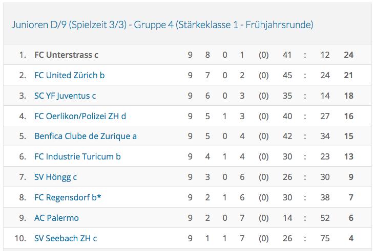 Schlusstabelle Frühlingsrunde Junioren D, 1. Stärkeklasse, Gruppe 3