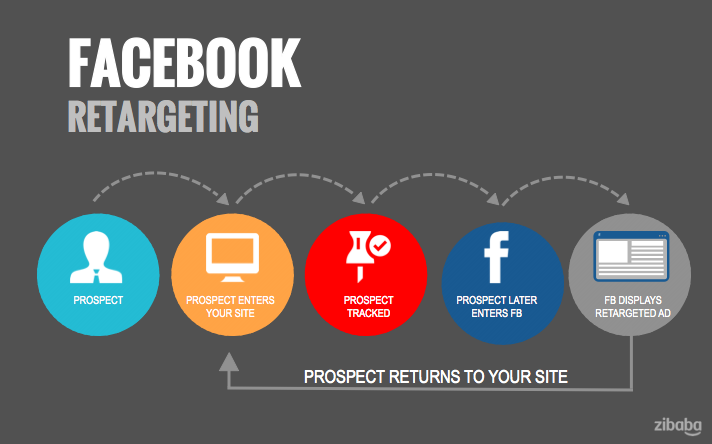 3 Ways to Squeeze More from Facebook Web Retargeting