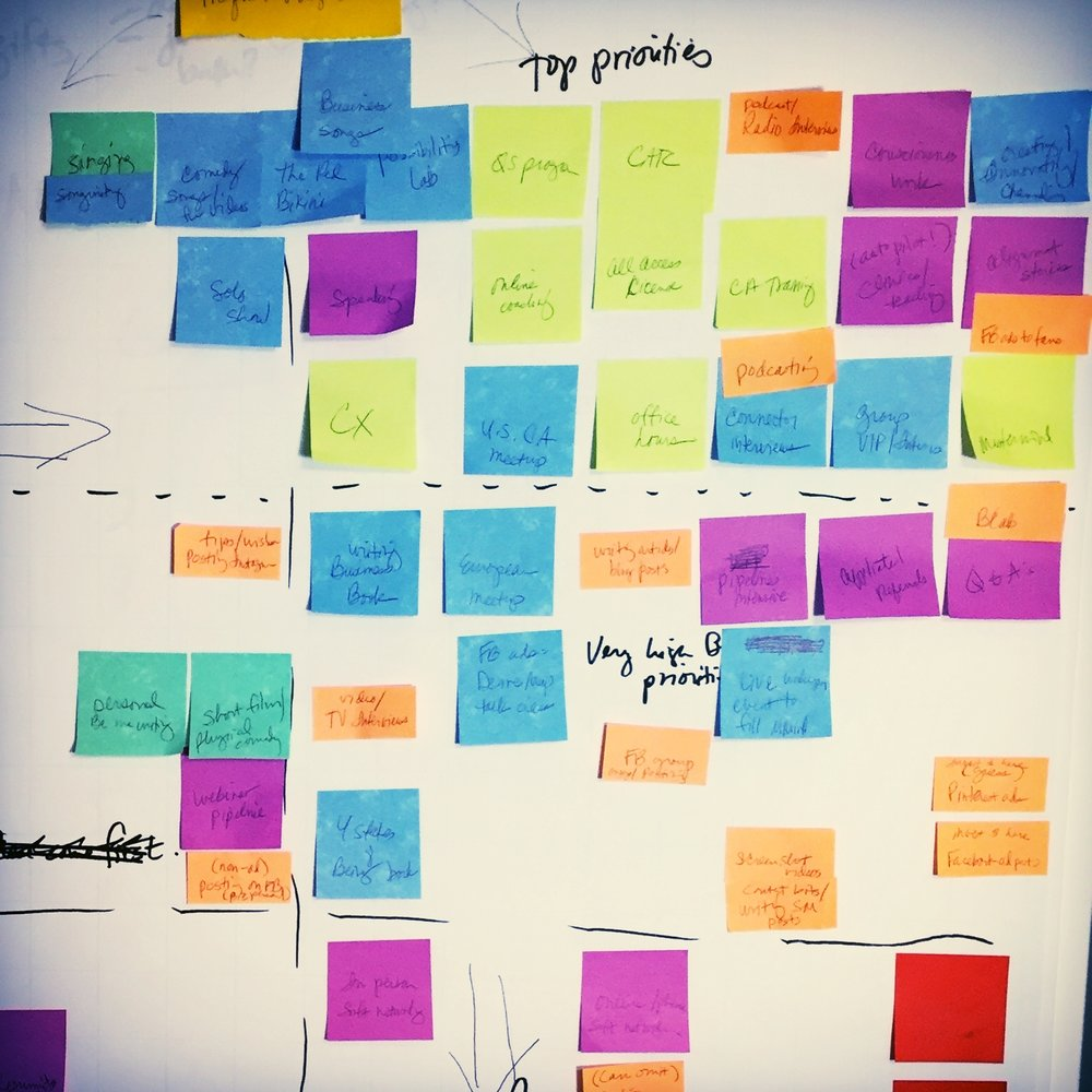 An actual, real live Matrix. The sticky notes are vital to the process.