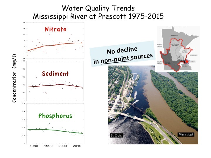 Courtesy of Shawn Schottler of St. Croix Watershed Research Station. Data assembled from Met Council, MPCA and USGS by Schottler.