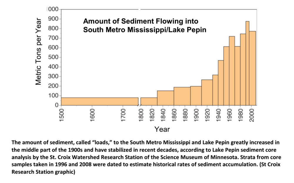 Graph illustrates how sediment loads into Lake Pepin have significantly increased over time. (Source: St. Croix Research Station)