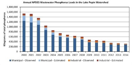 Figure 1. Annual NPDES Wastewater Phosphorus Loads in the Lake Pepin Watershed; Source: Minnesota Pollution Control Agency