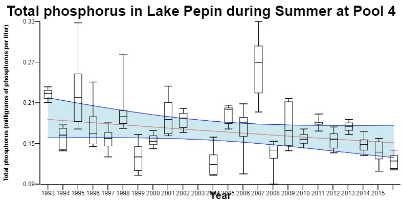 Figure 3. Total Phosphorus in Lake Pepin.