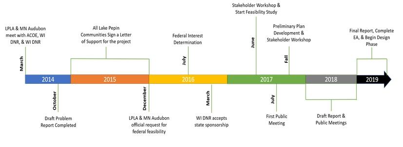 Restoration Timeline (1).jpg