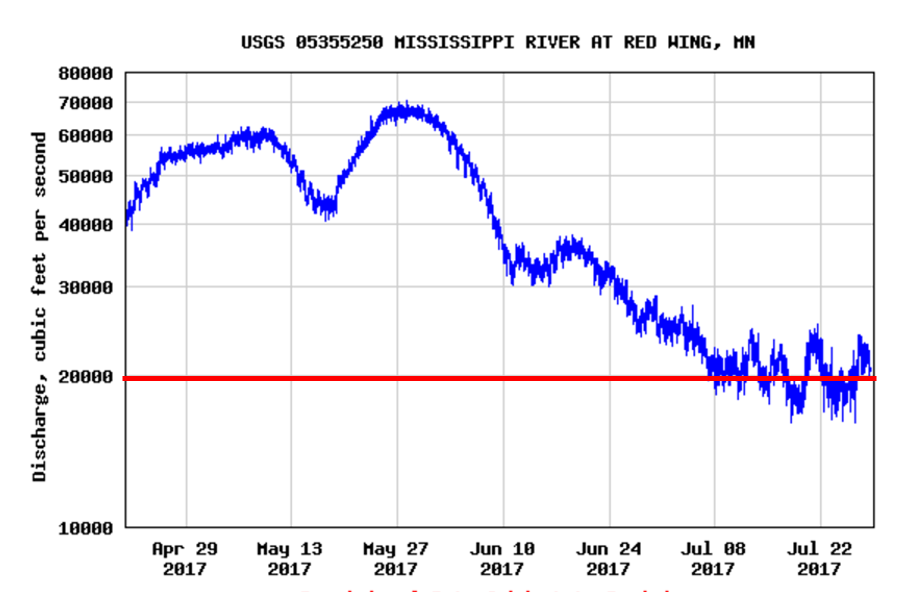 USGS_Red Wing Discharge_April21_July28_Watkins Comment.png