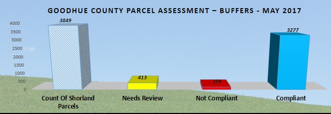 Figure 3. Buffer Compliance in Goodhue County