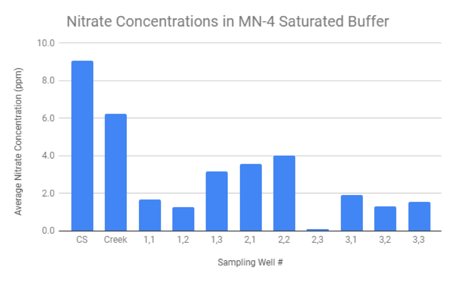 Figure 2.  The above chart corresponds to a saturated buffer near Dodge Center, MN. Although the patterns are not exactly the same as those in the Legvold buffer, all of the sampling wells show significant nitrogen abatement compared to the control structure and the creek.