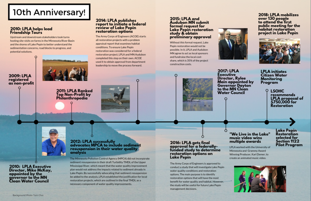 Check-out some our achievements over the last decade!