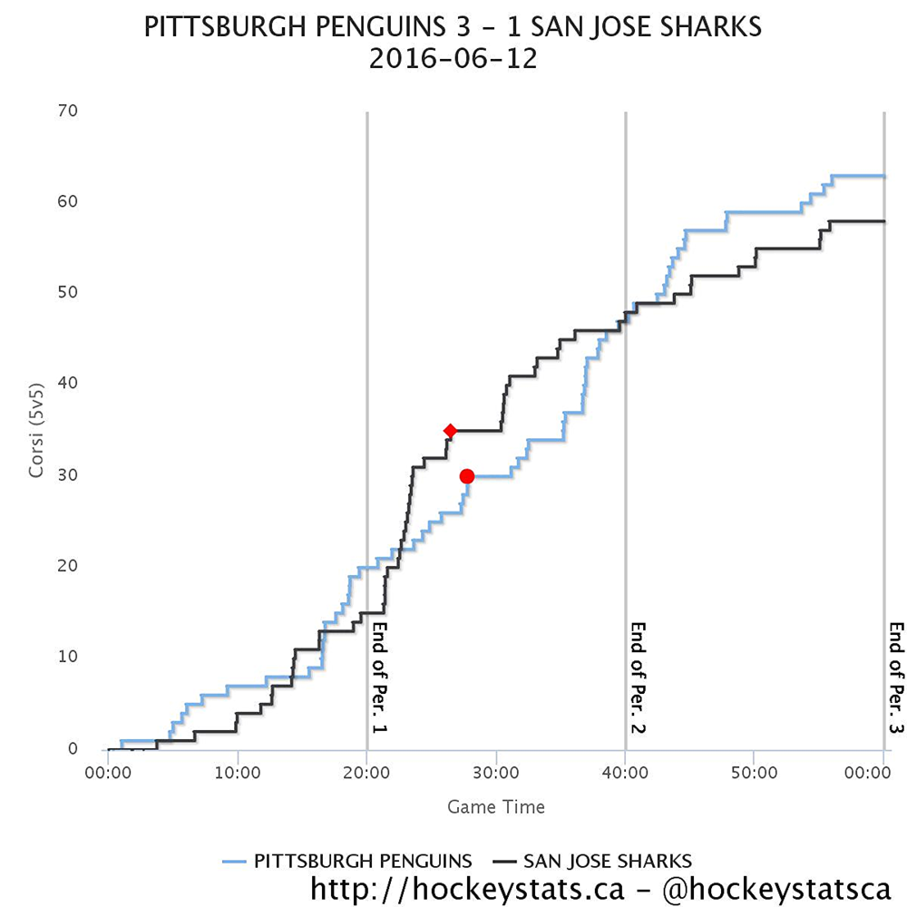 Analysis Sullivans Cupclinching Victory A Thing Of Beauty - Map us stanley cup penguins sharks