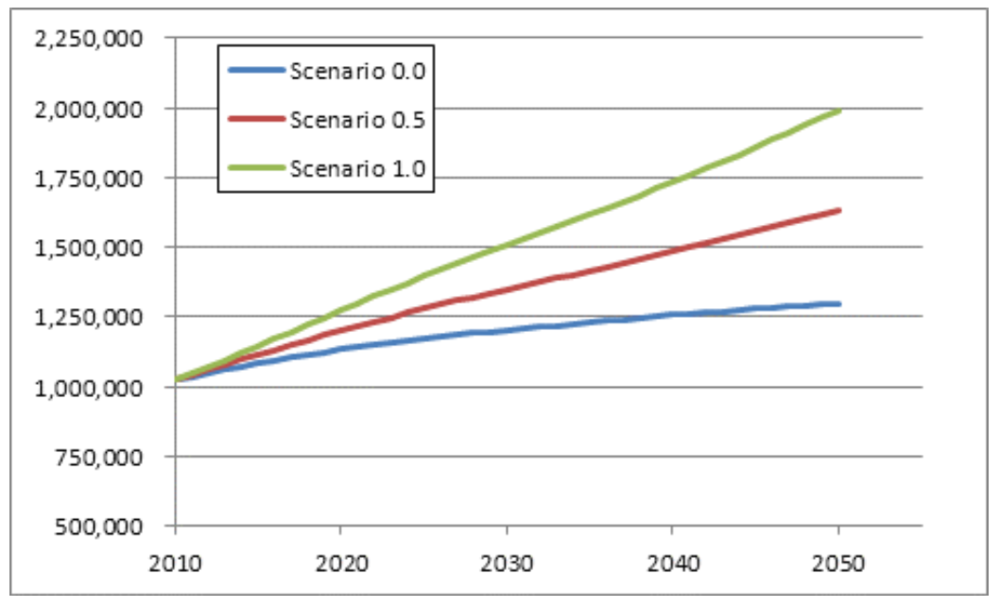 Figure 1 Projected population growth Travis County using 3 migration scenarios (TX State Data Center  2013)