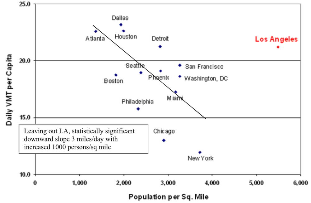 Figure 2 Reducing Traffic Congestion and Improving Travel Options in LA, Paul Sorensen 2010;    http://www.newgeography.com .